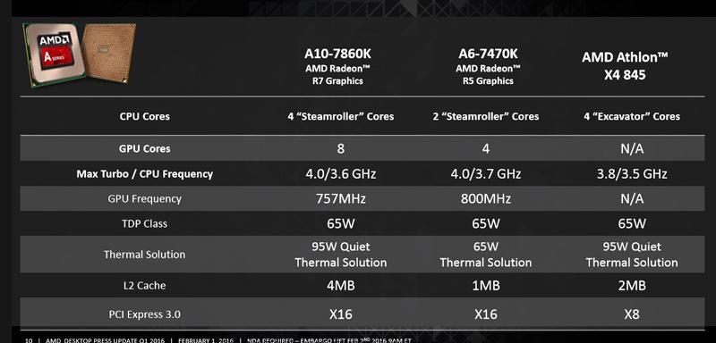 AMD desvela tres nuevos procesadores de la serie A y Athlon, Imagen 1