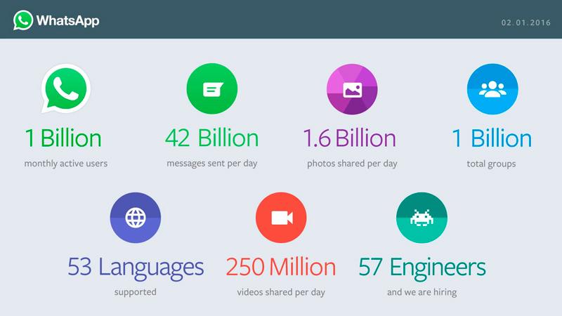 Whatsapp ya pasa de los 1.000 millones de usuarios, Imagen 1