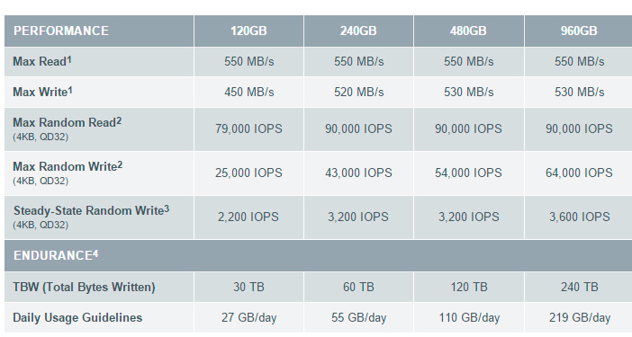 OCZ actualiza sus SSD Trion con la nueva gama 150, Imagen 2