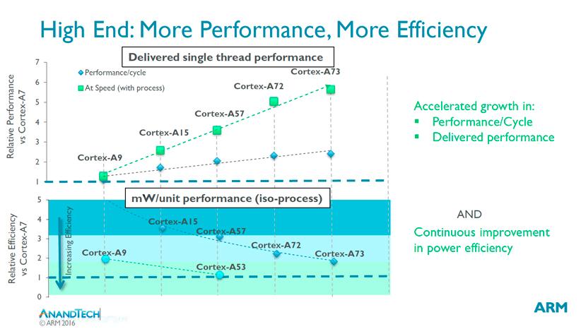 ARM anuncia sus nuevos núcleos Cortex-A73, Imagen 1