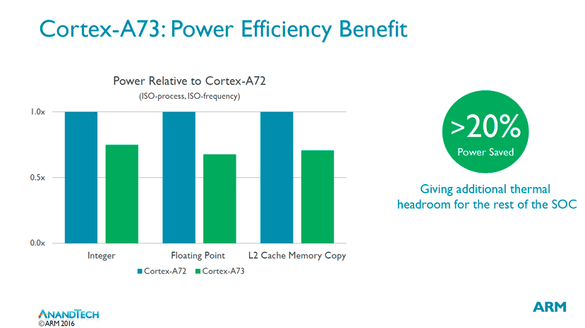 ARM anuncia sus nuevos núcleos Cortex-A73, Imagen 3