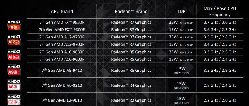 Llegan las APU AMD A-Series de séptima generación Bristol Ridge para portátiles, Imagen 3