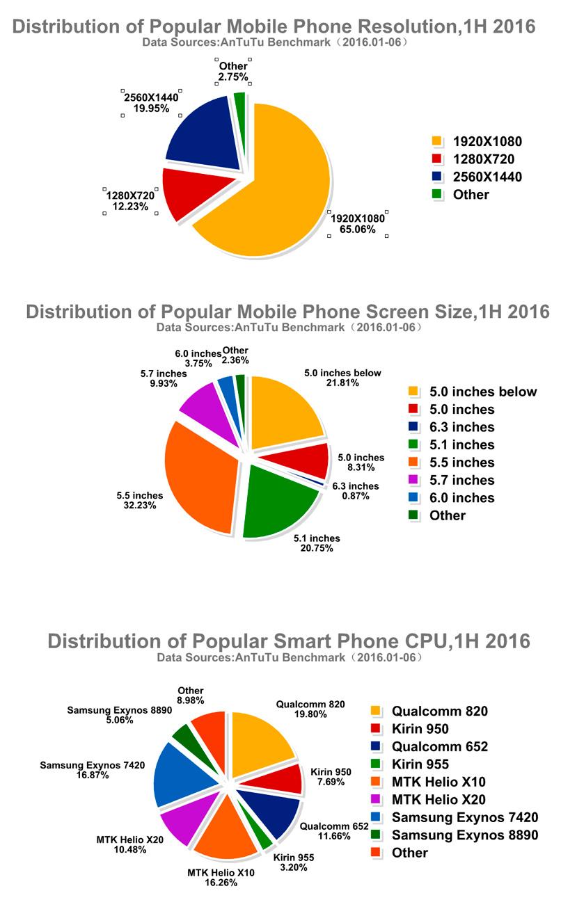 AnTuTu desvela los 10 smartphones más populares del 2016, Imagen 2