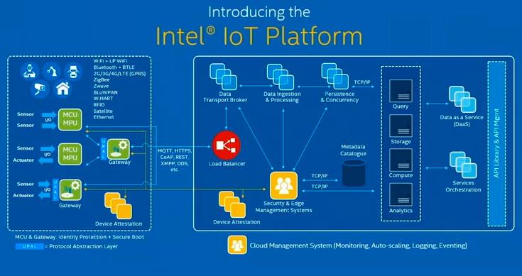 Qué esperar de este Intel Developer Forum 2016, Imagen 2