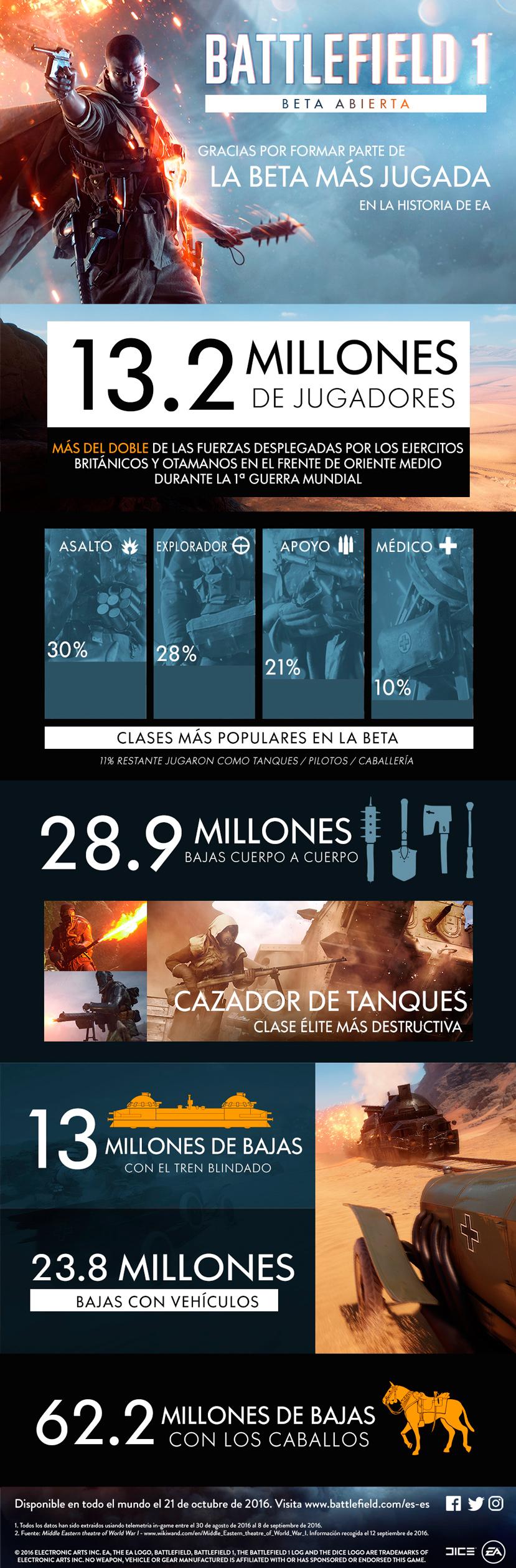EA bate record de jugadores con la beta del Battlefield 1, Imagen 1