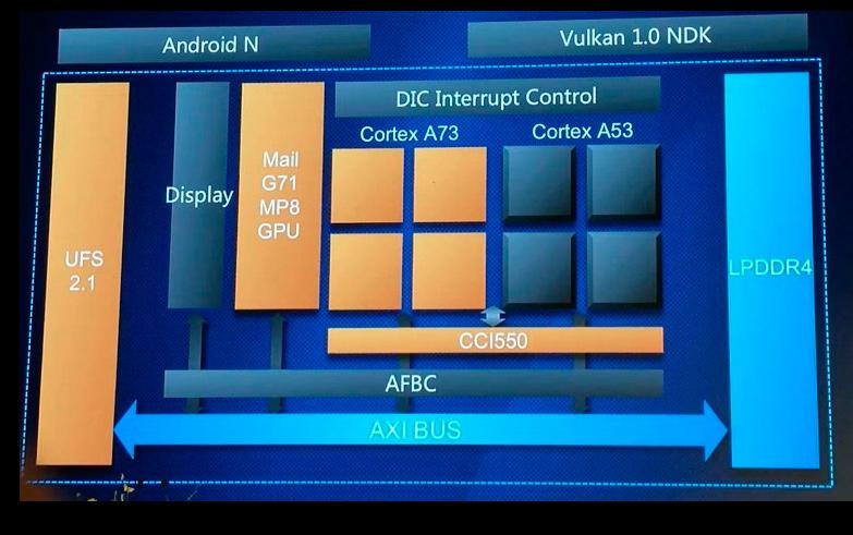 Huawei consigue un 180% más de potencia gráfica en su SoC Kirin 960, Imagen 1