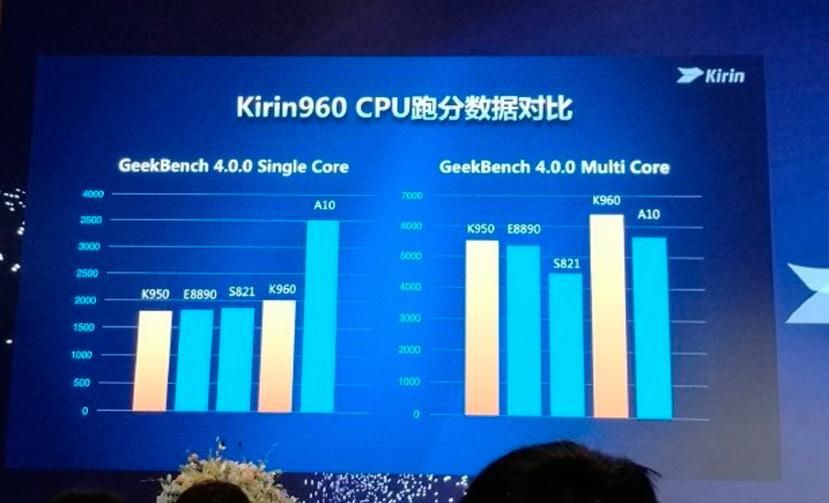 Huawei consigue un 180% más de potencia gráfica en su SoC Kirin 960, Imagen 2