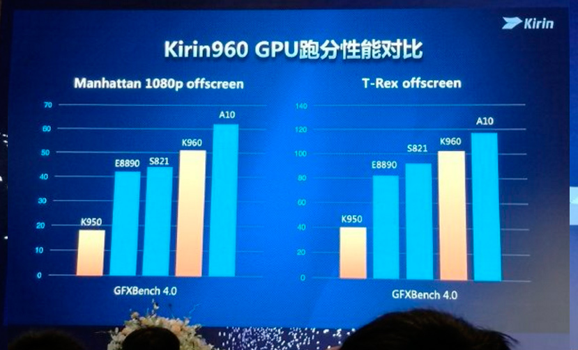 Huawei consigue un 180% más de potencia gráfica en su SoC Kirin 960, Imagen 3