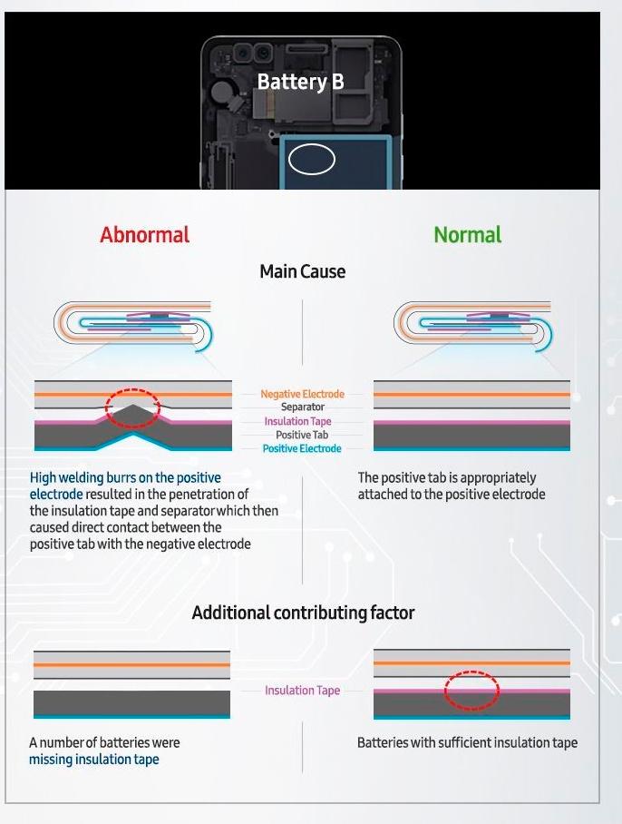 Samsung sigue achacando a fallos de las baterías sus problemas con el Galaxy Note 7, Imagen 2