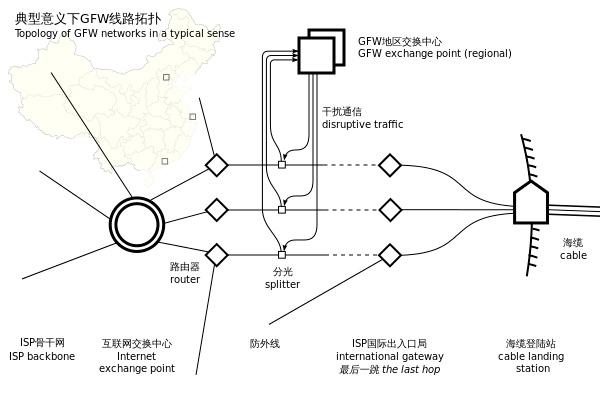 China prohíbe el uso de redes VPN, Imagen 1