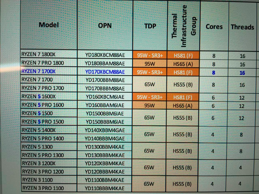 Habrá 17 procesadores AMD Ryzen distintos, Imagen 2