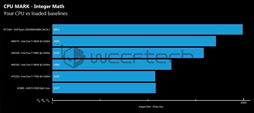 Los primeros benchmarks del AMD Ryzen 7 1700X lo sitúan entre lo más potente del mercado, Imagen 1
