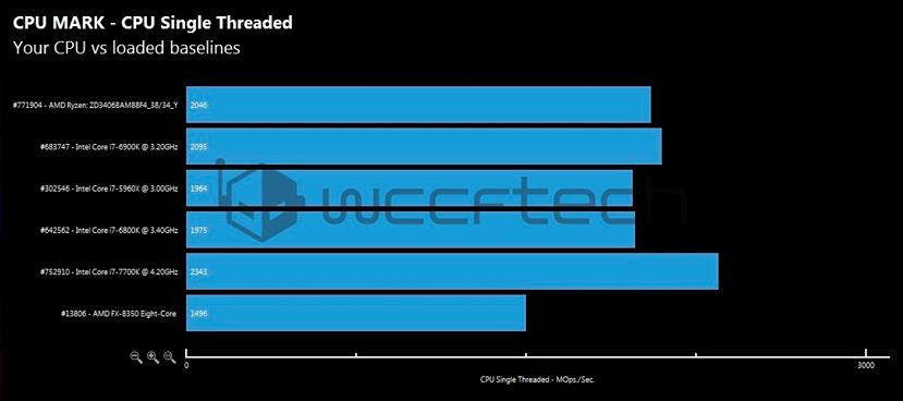 Los primeros benchmarks del AMD Ryzen 7 1700X lo sitúan entre lo más potente del mercado, Imagen 2