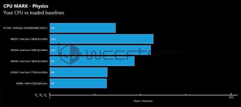 Los primeros benchmarks del AMD Ryzen 7 1700X lo sitúan entre lo más potente del mercado, Imagen 3