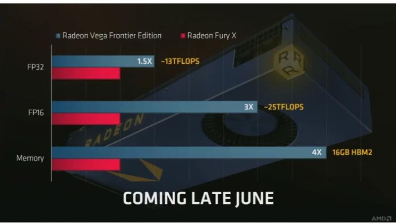 AMD Radeon Vega Frontier, la arquitectura Vega llega al mercado profesional con 16 GB HBM2, Imagen 2