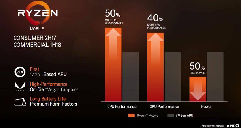 AMD Ryzen y Vega llegarán a portátiles a finales de año, Imagen 2