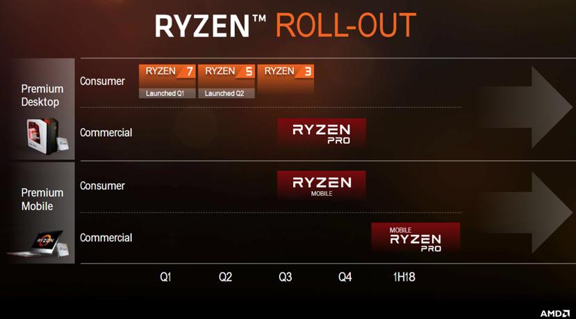 AMD Ryzen y Vega llegarán a portátiles a finales de año, Imagen 3