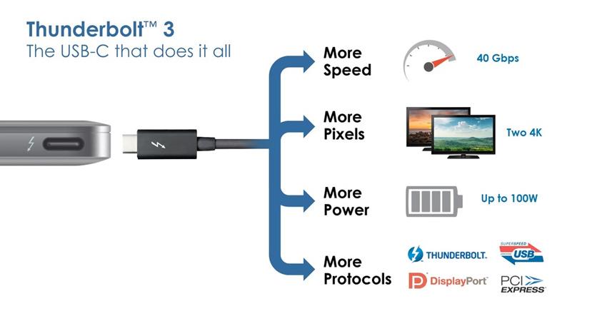 Intel quiere expandir el uso de Thunderbolt 3 eliminando los royalties, Imagen 1