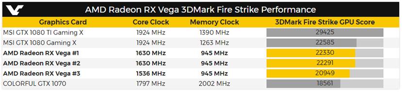 Filtrados los primeros benchmarks de una Radeon RX Vega, Imagen 1