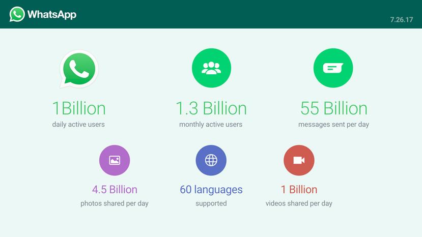 Whatsapp alcanza mil millones de usuarios activos al día, Imagen 1