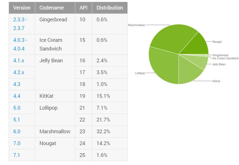 Nougat alcanza el 15,8 % de cuota de uso en Android, Imagen 1