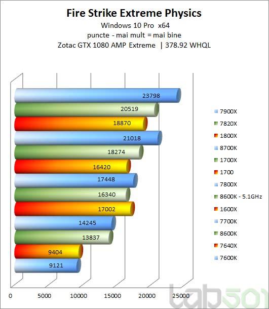 Primeras reviews de los Intel Core i7-8700K y Core i5-8600K, Imagen 1