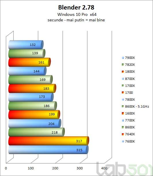 Primeras reviews de los Intel Core i7-8700K y Core i5-8600K, Imagen 2