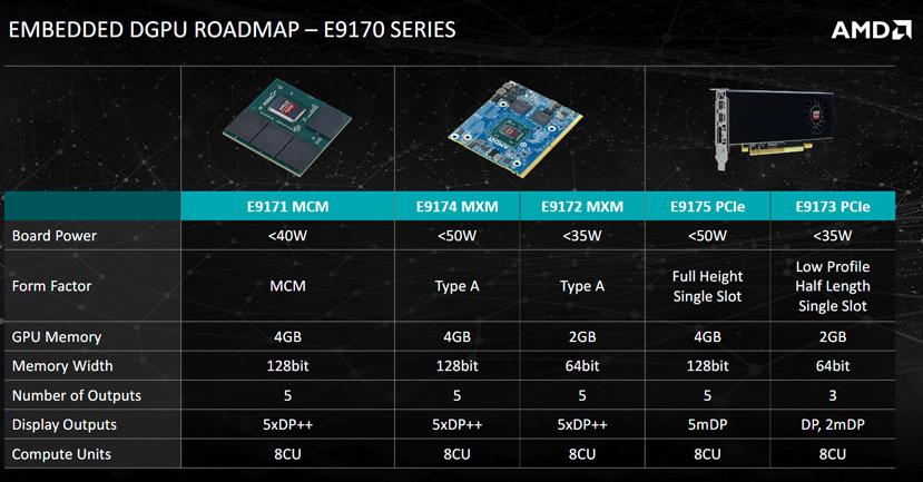 AMD Radeon Serie E9170, Polaris llega a sistemas integrados, Imagen 2