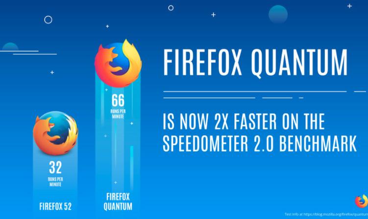 Firefox Quantum, más ligero y más rápido que nunca, Imagen 2