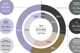 Los móviles ya son el mercado mayoritario de juegos