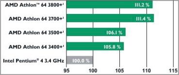 Los esperados e inconfundibles AMD con socket 939 llegan al mercado, Imagen 1