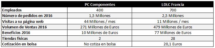¿Peligra el trono de PC Componentes? Llega a España el gigante francés LDLC, Imagen 3