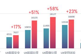 Filtraciones dejan ver una mejora de hasta el 58% en rendimiento del Snapdragon 845 respecto del 835