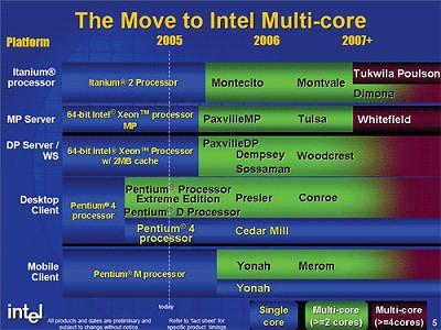 Intel comienza a lanzar la nueva arquitectura. Llega el Xeon Woodcrest, Imagen 1