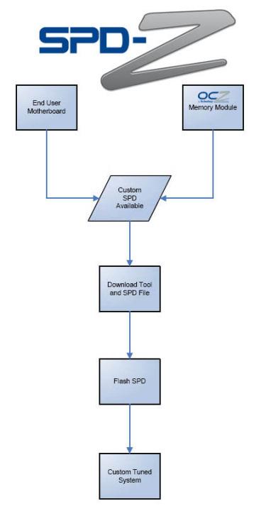 OCZ lanza una aplicación para personalizar el chip SPD de sus memorias, Imagen 1