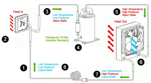 Thermaltake perfila el definitivo sistema Xpressar, Imagen 3