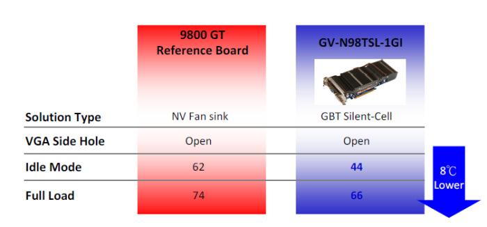 Gigabyte presenta su nueva 9800GT con SilentCell, Imagen 1