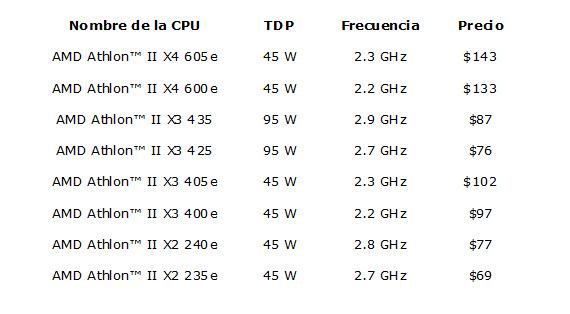 Nueva hornada de procesadores Athlon 2 de AMD, Imagen 1