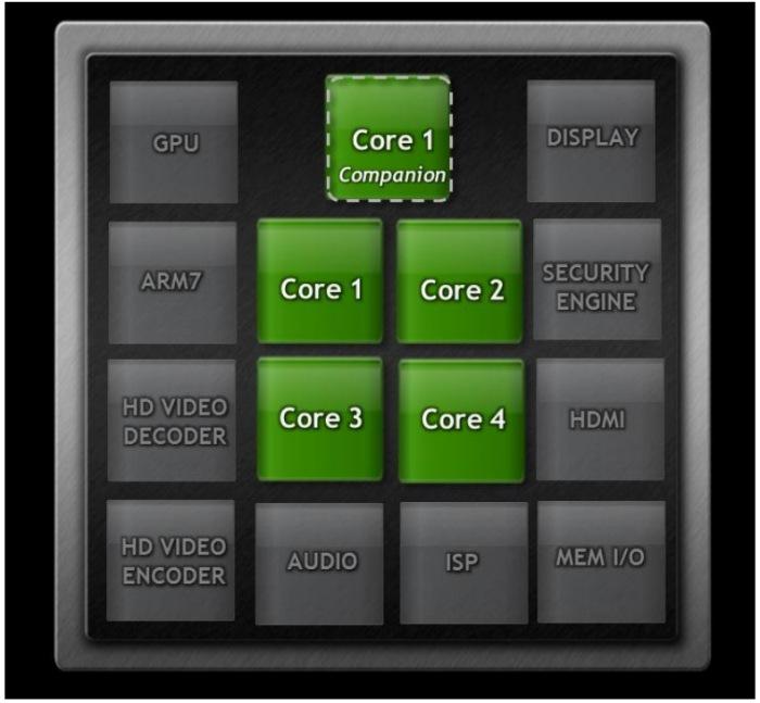 Kal-el integra 5 núcleos, uno para tareas poco exigentes, Imagen 1