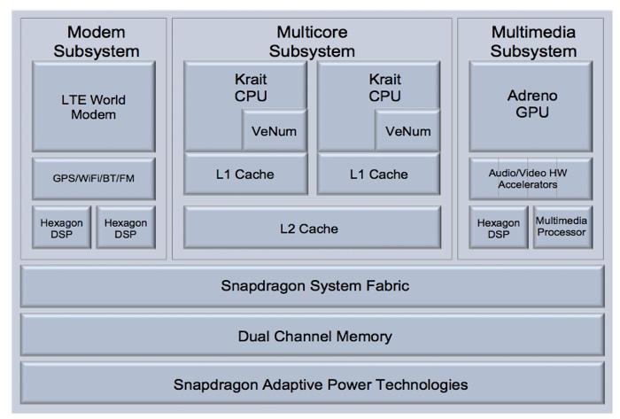 Qualcomm muestra detalles de sus nuevos Snapdragon, Imagen 1