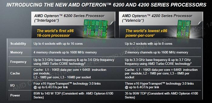 AMD presenta sus nuevas series Opteron 4200 y 6200, Imagen 1