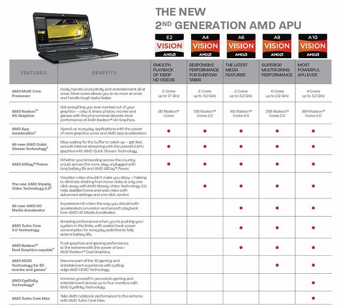 AMD presenta oficialmente la generación APU Trinity, Imagen 2