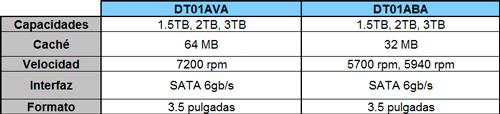 Toshiba lanza nuevos discos duros de 3.5, Imagen 1