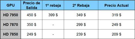 Nueva rebaja de precios de varias AMD Radeon 7000, Imagen 1