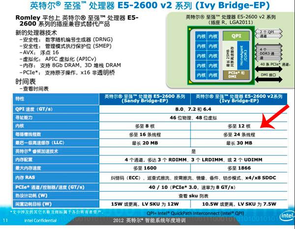 Filtrados detalles de los nuevos procesadores Xeon de Intel: 12 núcleos y 24 hilos, Imagen 1
