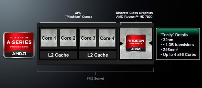 Detalles de las nuevas APU AMD Trinity, Imagen 1