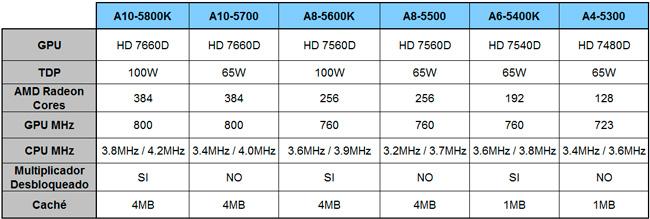Detalles de las nuevas APU AMD Trinity, Imagen 3