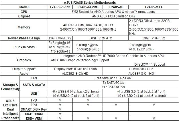 ASUS se prepara para la llegada de las APU AMD Trinity con una nueva serie de placas base, Imagen 2