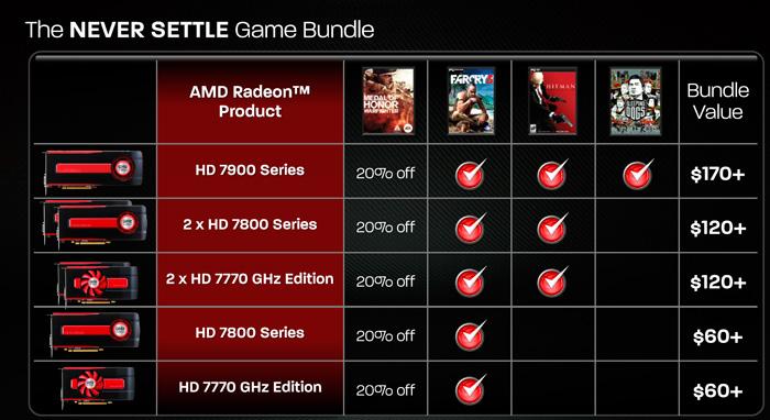 AMD incluye nuevo pack de juegos con sus gráficas y lanza los Catalyst 12.11 con mejoras de rendimiento, Imagen 3