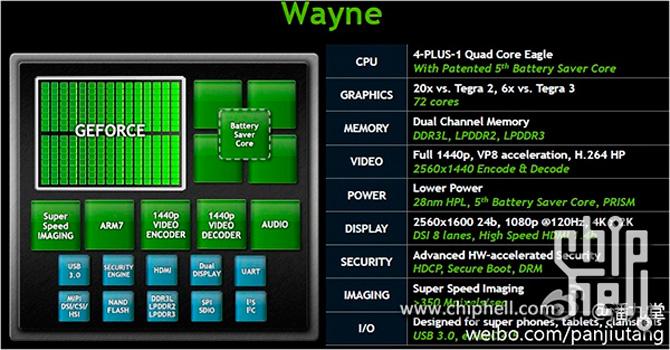 Filtradas las especificaciones del próximo Tegra 4 de Nvidia, Imagen 2